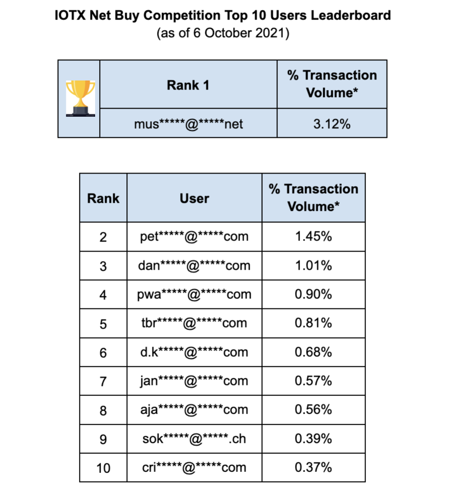 Crypto.com App IOTX Net Buy Competition Leaderboardon October 7, 2021 at 6:45 am