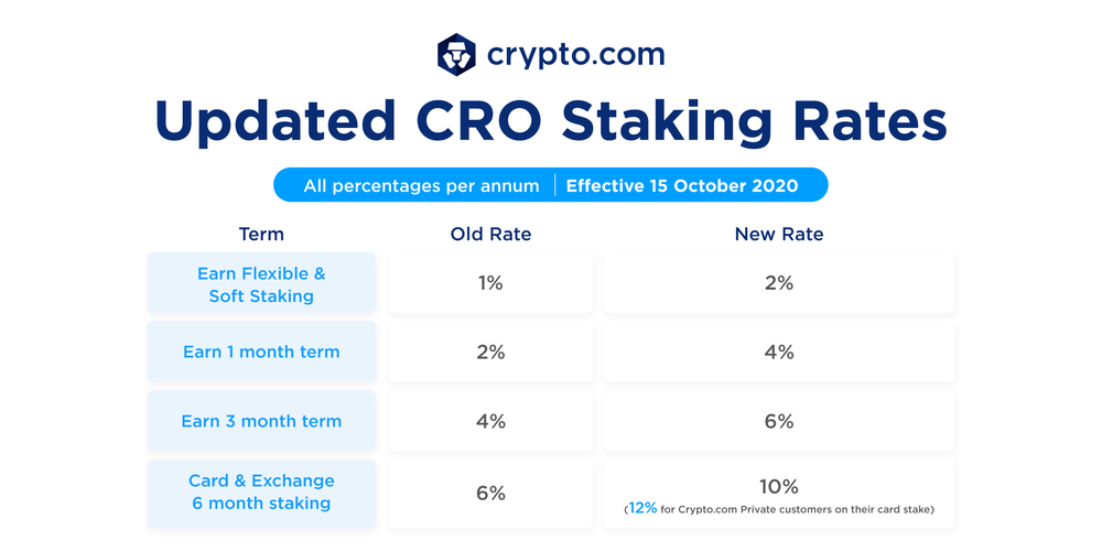 [Bild: 20201015-Updated-CRO-Staking-Rates_Blog--1-.png]